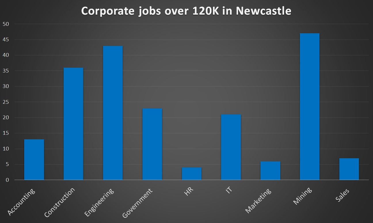 Current corporate jobs in Newcastle paying over 120K, advertised on Seek